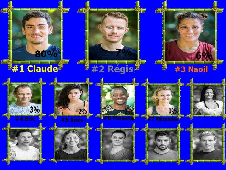 #Resultats koh lanta l'ile des héros semaine 10