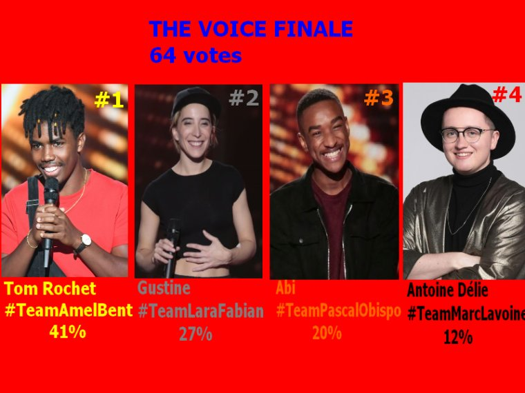 #Resultats the voice 9 Finale