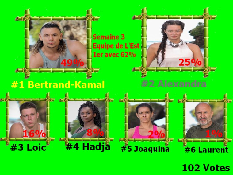 Koh lanta les 4 Terres Semaine 3 Resultats cote de popularité