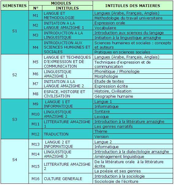 Etudes amazighes 2011/2012