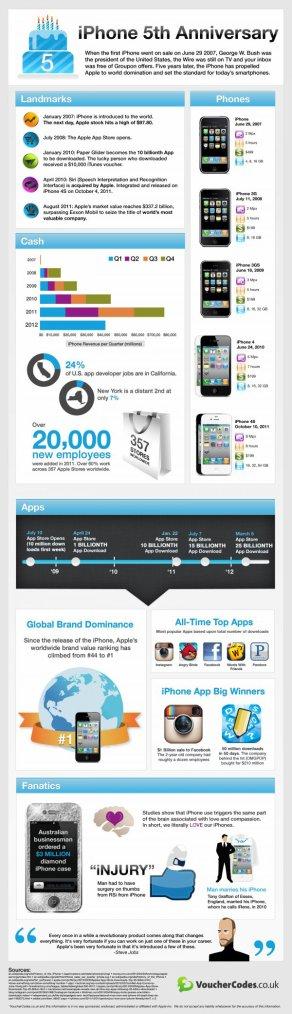 iPhone fête ses 5 ans !