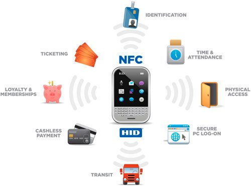 Connais-tu la future technologie mobile, le NFC  ?