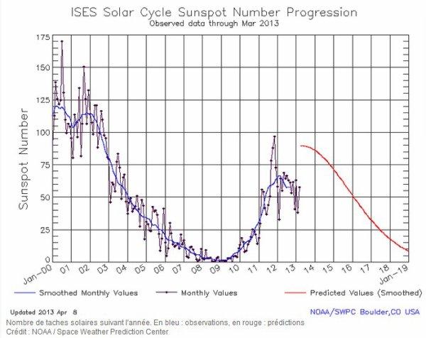 Le Soleil entame un nouveau cycle qui pourrait s'accompagner de violentes tempêtes solaires