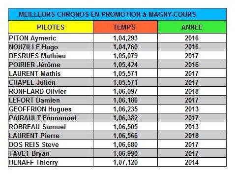 Les chronos résistent en catégorie Promotion sur le TGO à Magny Cours en 2018