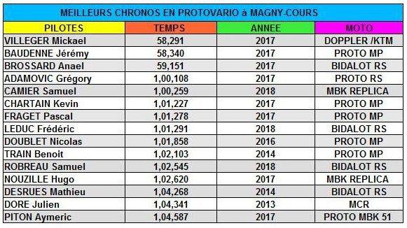 Les 15 meilleurs Pilotes en PROTO VARIO à Magny cours