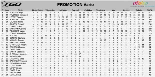 TROPHEE GRAND OUEST 2018 CATEGORIE PROMOTION VARIO  (suite)