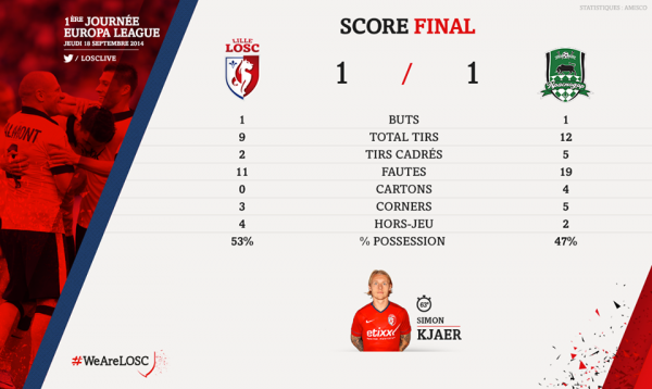 voici les statistiques du match LOSC - Krasnodar