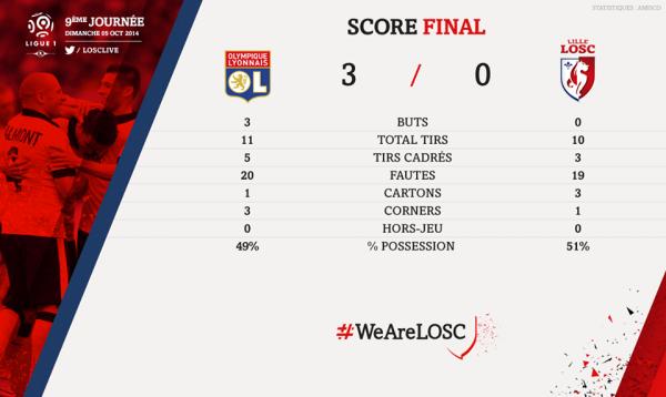 Lyon 3 : 0 Lille OSC