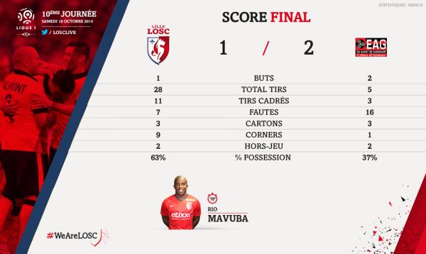 LOSC - Guingamp 1-2