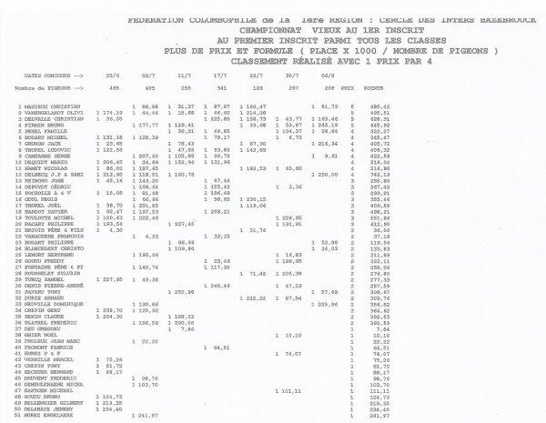 championnats détail, vente francolomb.