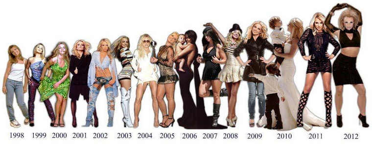 Evolution de Britney (1998-2012)