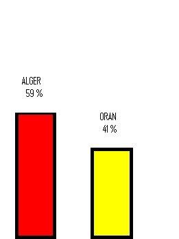 Resultas de Vote 1