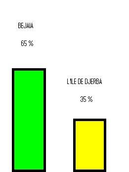 Resultas de vote 11