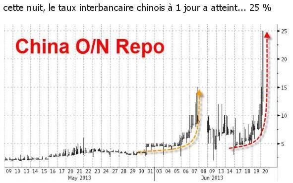 ALERTE ROUGE ! En Chine les taux interbancaires sont montés à 25 %. La bulle a-t-elle éclaté ? Les banques paniquent.
