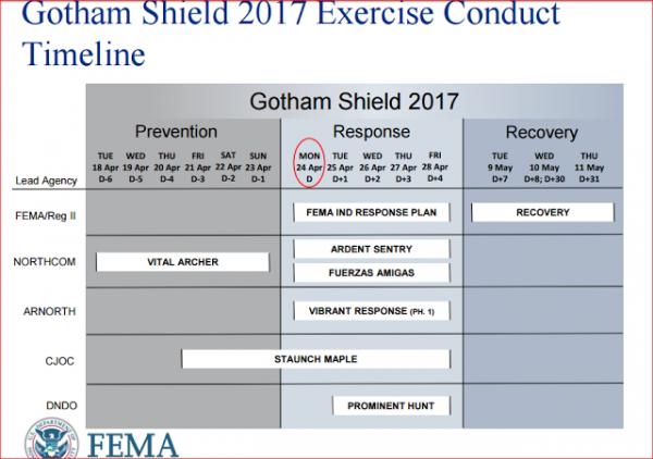 """3 GUERRE MONDIAL 2017 EN MARCHE ET BIG ONE MONDIAL EN MARCHE :""""Gotham Shield 2017"""