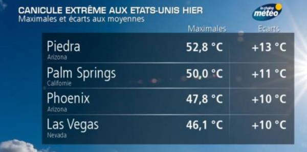 BIG ONE MONDIAL IMMINENT ET FIN DE VIE SUR TERRE ! ARRIVEE DE NIBIRU :120 degrés Fahrenheit (50 Celsius) en Arizona: ça fond!
