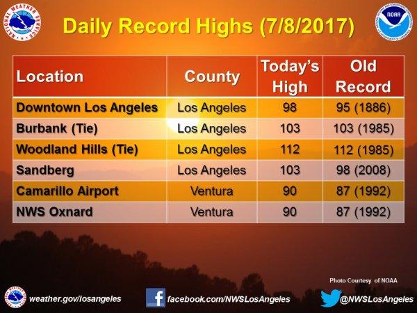 BIG ONE MONDIAL IMMINENT ET FIN DE VIE SUR TERRE ! ARRIVEE DE NIBIRU :Los Angeles record de température