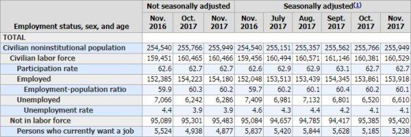 ORDO AB CHAOS  : Etats-Unis: EFFRAYANT: Au 30 Novembre 2017, plus de 102 MILLIONS d'américains sont toujours sans emploi