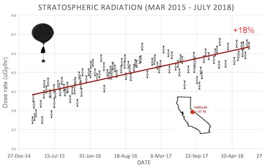 BIG ONE MONDIAL IMMINENT ! ARRIVEE DE NIBIRU : Pourquoi les rayons cosmiques s'intensifient-ils ?