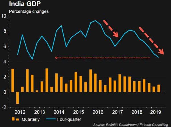 ORDO AB CHAOS :  Les dominos tombent – La Chine écrase l'économie indienne déjà en déclin