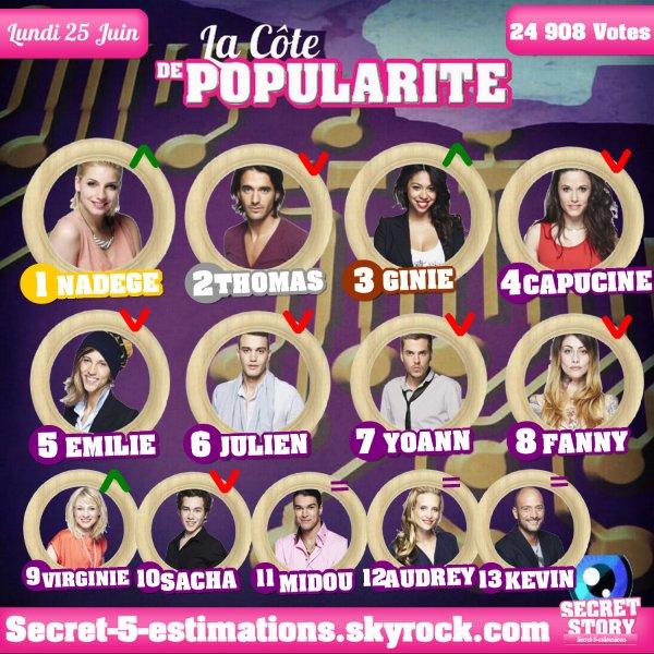 CÔTE DE POPULARITE - SEMAINE 5