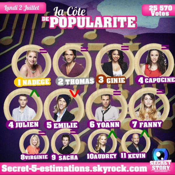 CÔTE DE POPULARITE - SEMAINE 6