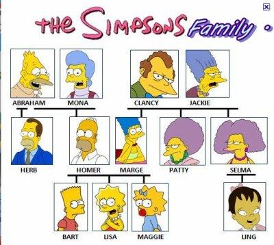Arbre g n alogique des simpsons x the simpsons - Tout les personnage des simpson ...