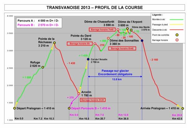 Transvanoise 2013