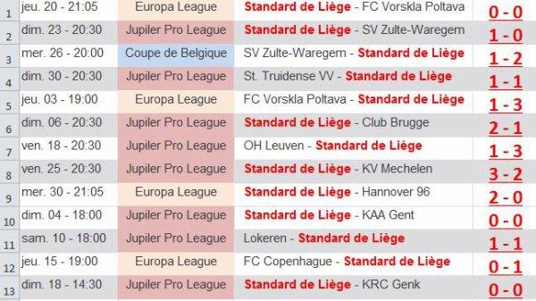 Aie !!!!!! série de 13 matches sans défaite