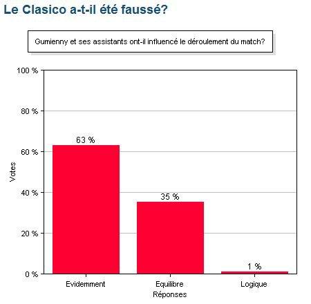 le Clasico a-t-il été faussé par les décisions arbitrales?