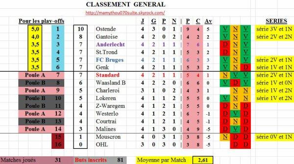 Classement 5