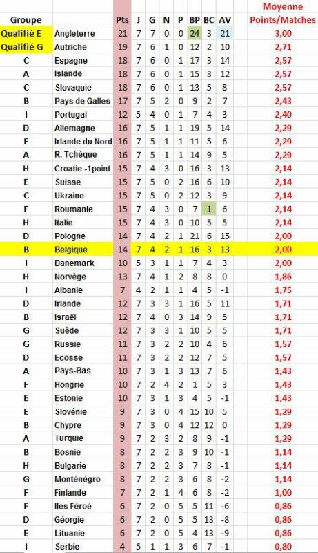 EURO 2016 moyenne points par matches joués
