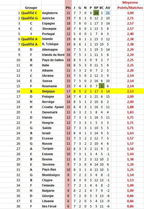 EURO 2016 classement moyenne points par matches joués