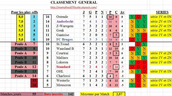 Classement 5 + Stats