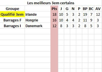 Euro2016 moyenne matches/points