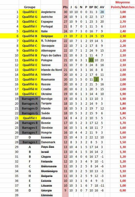 Classement par points/matches et les 3em