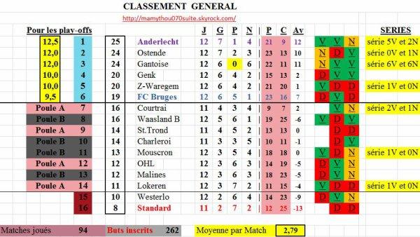 Classement 4