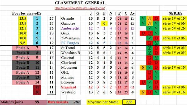 Classement 1