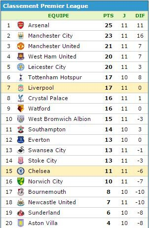 Benteke et les Reds enfoncent Chelsea, la défaite de trop pour Mourinho?
