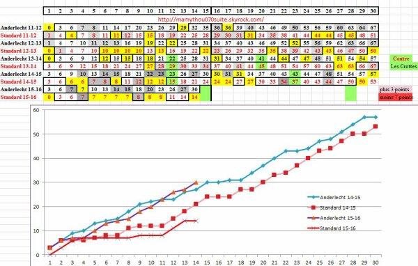 Classement final et Stats