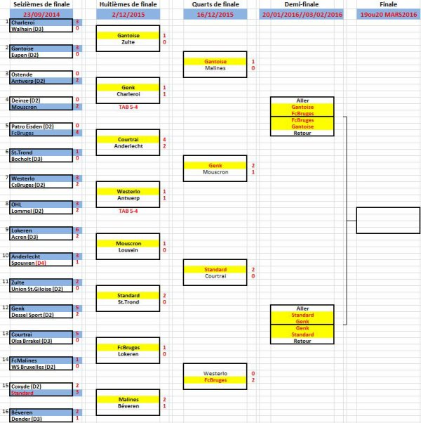 Croky Cup TIRAGE 1/2 FINALE