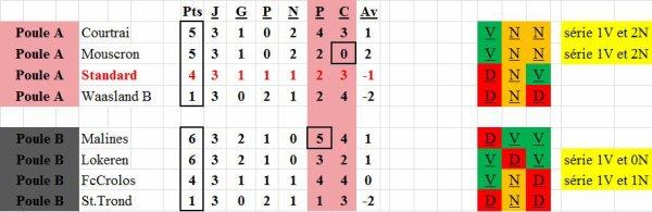 PO2 résultats et classements