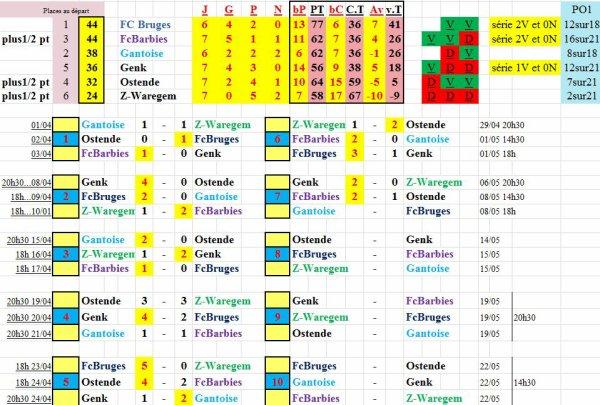 PO1 résultat et classement