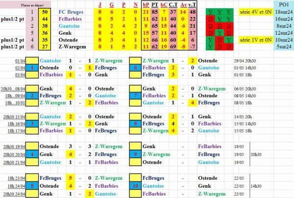 PO1 résultats et classement