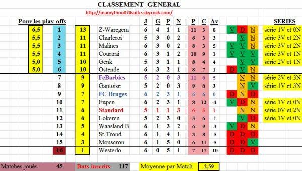 Classement 3