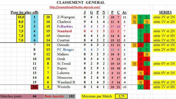 Classement 2