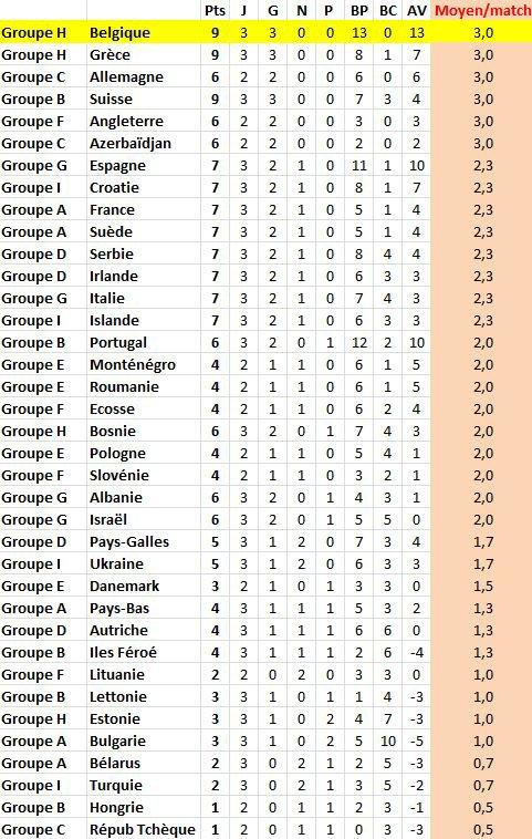 ELIMINATOIRES CM - EUROPE (après 3 matches 2 pour certains)