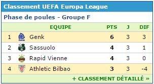 EUROPA LIGUE + classement
