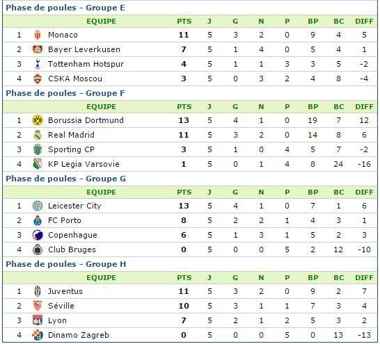 LIGUE DES CHAMPIONS avant matches