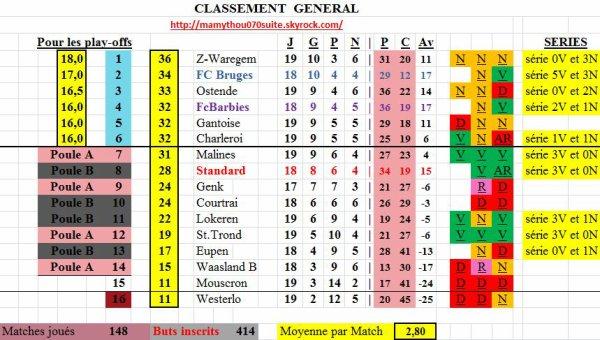 Classement 2 (St.Trond et Malines un 9 sur 9)